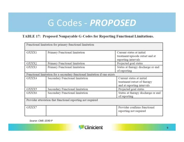Medicare G Codes Modifiers