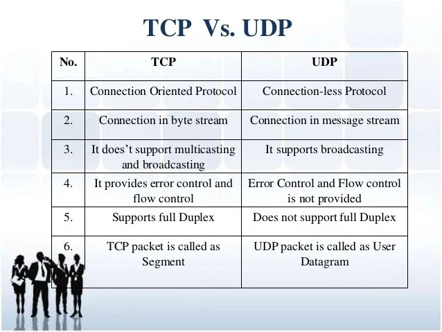 TCP & UDP ( Transmission Control Protocol and User ...