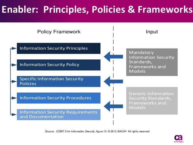 Information Security Policy Framework