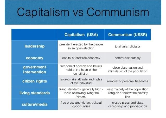 Pictures Of Communism Vs Capitalism Venn Diagram Kidskunstfo