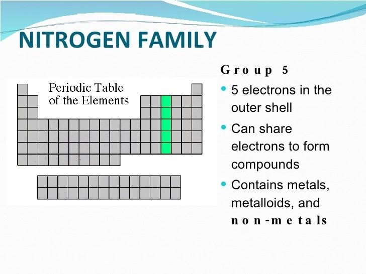 Nitrogen Group Elements