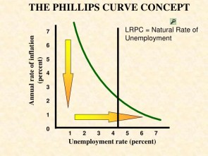 Image result for Phillips curve,STUDENTS