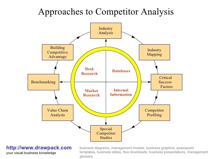 Competitor analysis diagram