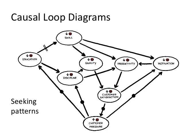 Diagram Causal Loop Diagram