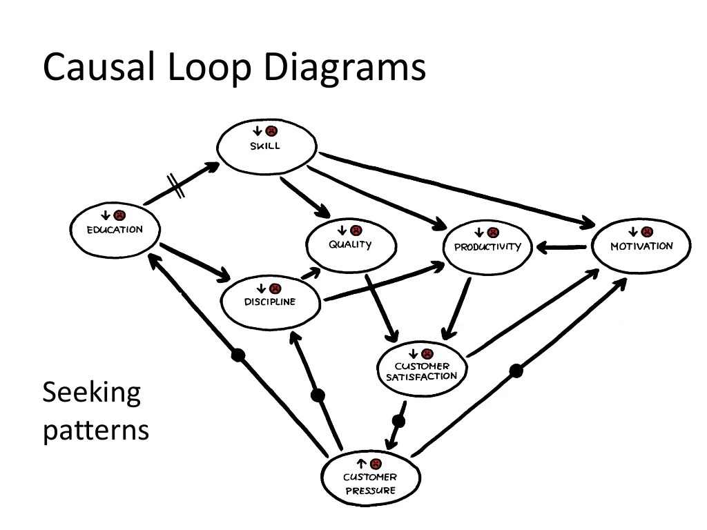 Causal Loop Diagrams Seeking Patterns