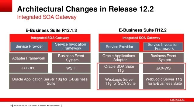 Database Security Oracle 11g