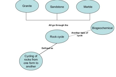 Map of rock cycle 4k pictures 4k pictures full hq wallpaper concept map of the rock cycle d a d a c fee ff c png natural sciences grade summarising the rock cycle rock cycle concept map concept mapping and the rock ccuart Choice Image
