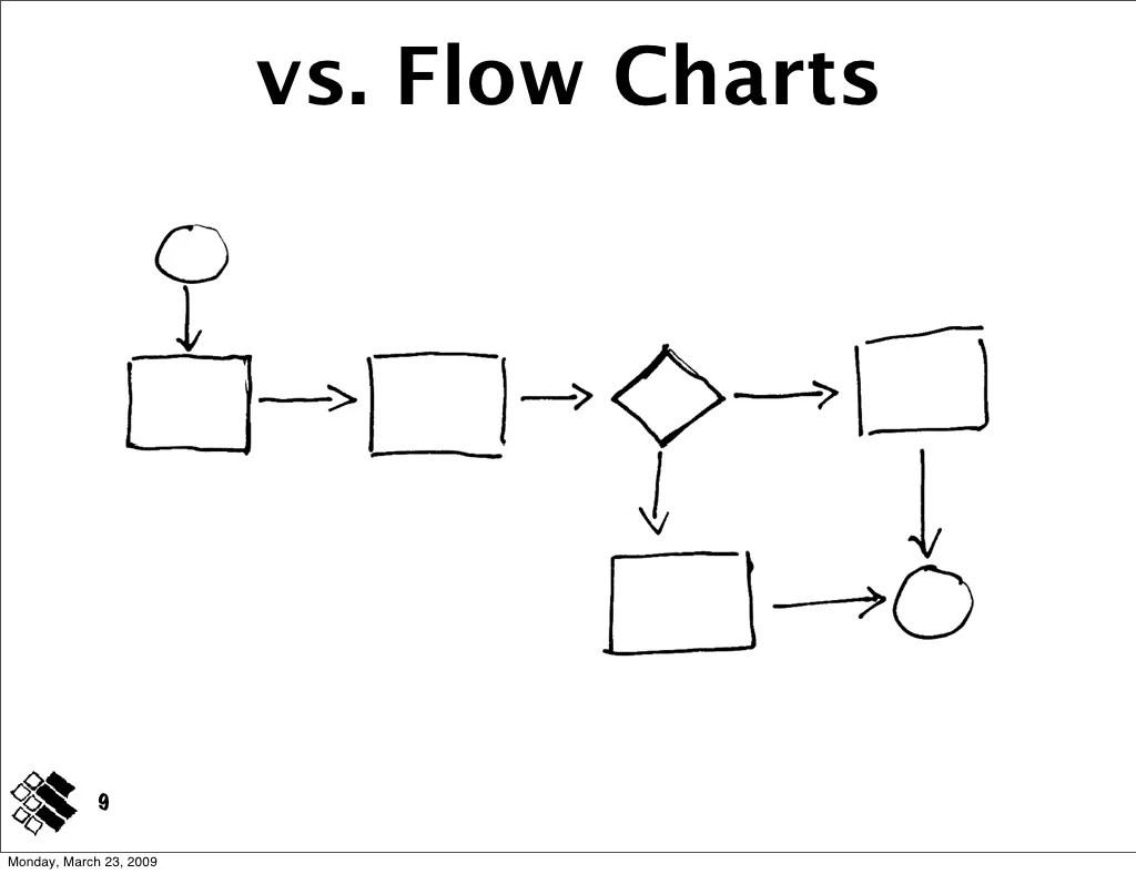 Vs Flow Charts 9 Monday