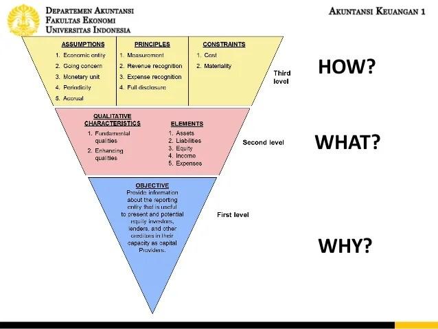 Conceptual Framework & AIS