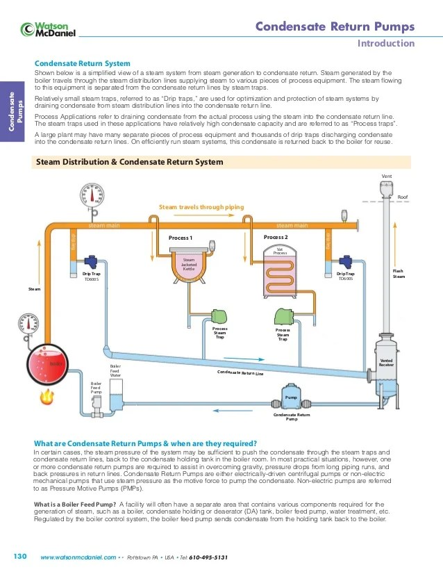 understanding condensate pumps on a steam distribution system 2 638?resize=638%2C826&ssl=1 boss condensate pump wiring diagram wiring diagram boss condensate pump wiring diagram at arjmand.co