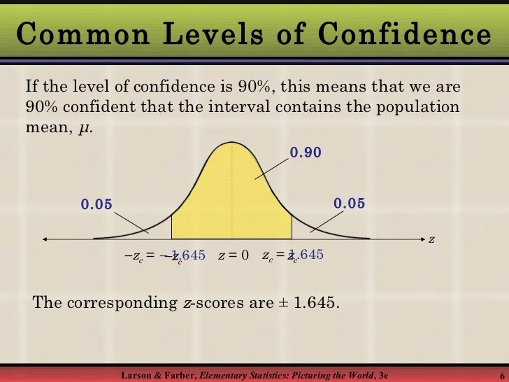 Standard Normal Confidence Interval