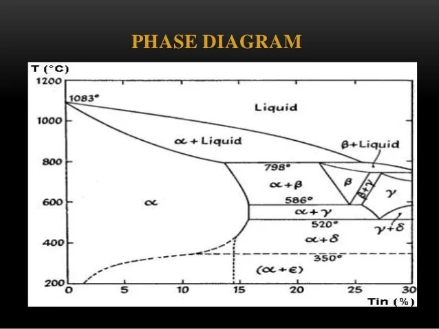 Steel Phase Diagram