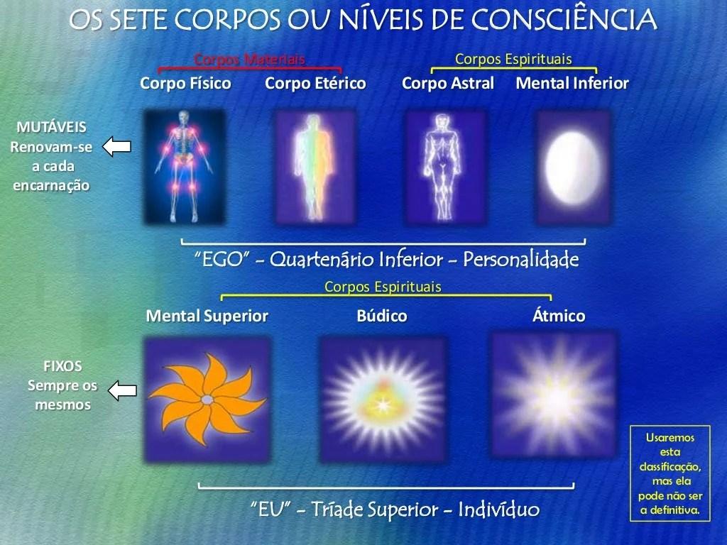 ESQUEMA DA COMPOSIÇÃO DO HOMEM (Almas secundárias ou aerossomas)  Espírito — Princípio fundamental, dominando todo o agreg...