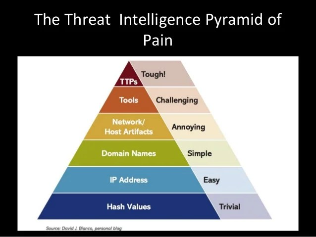 Ttp Information Security