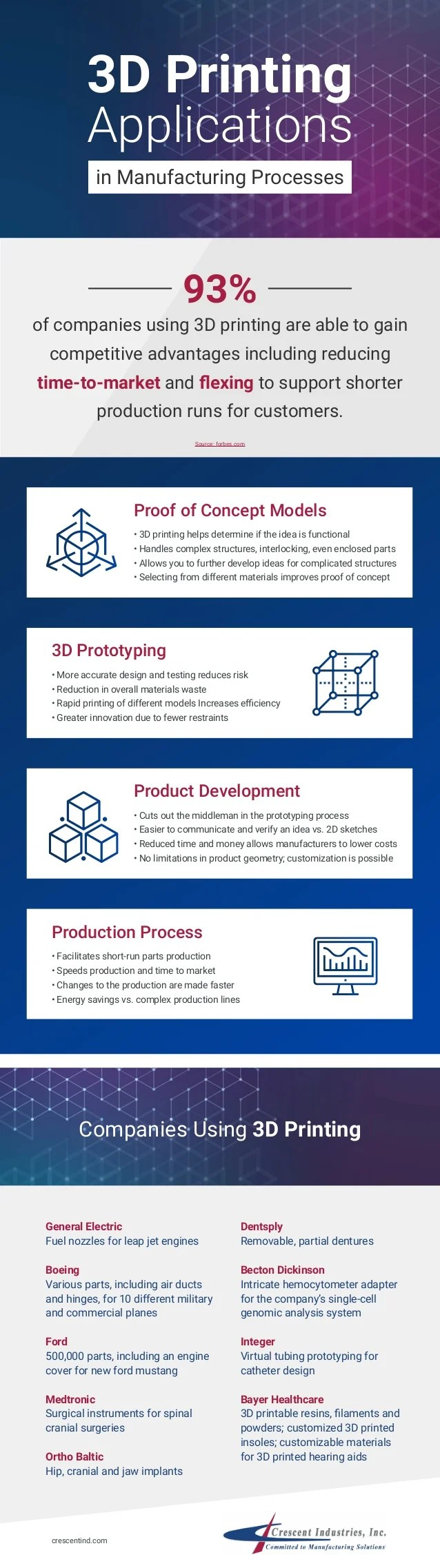 3D Printing Applications in Manufacturing Processes Companies Using 3D Printing Proof of Concept Models • 3D printing help...