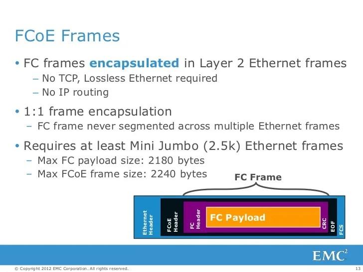 fcoe frame size | Frameswalls.org