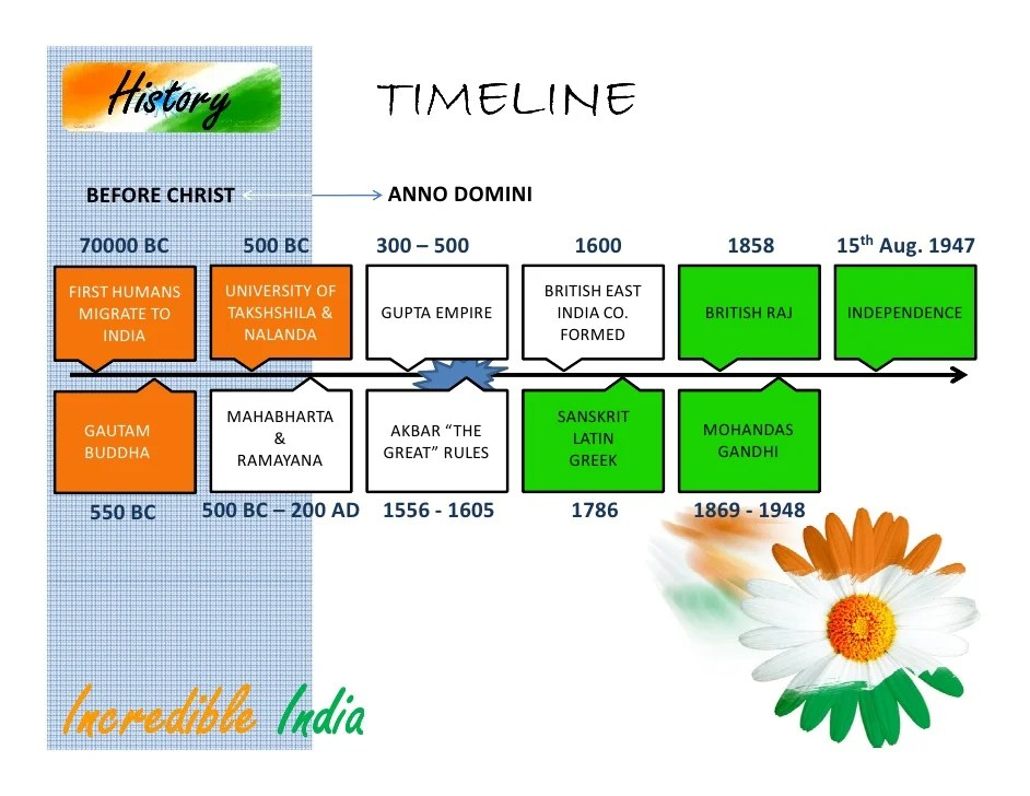 Ancient India Timeline chart.jpg