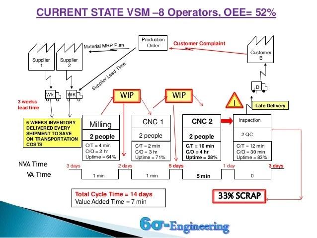 Current & Future State Machining VSM (Value Stream Map)