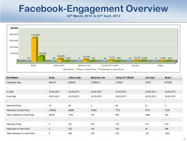 Some of these benefits include: Sample Social Media Analysis Report