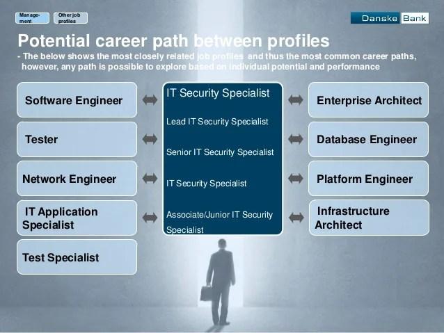 Database Security Engineer