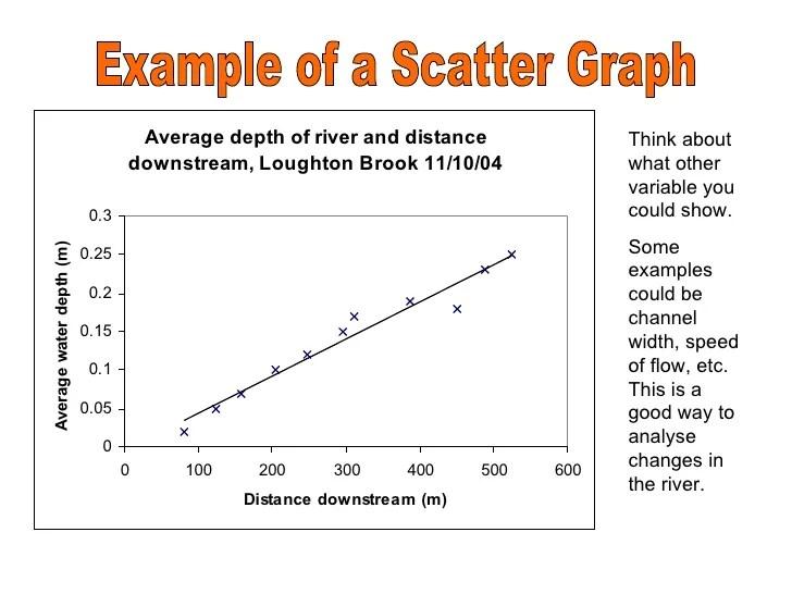 Negative Points Graph
