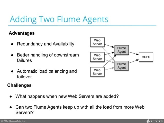 Data Aggregation At Scale Using Apache Flume