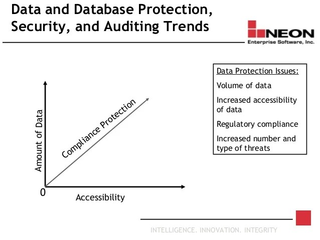 Database Audit And Protection