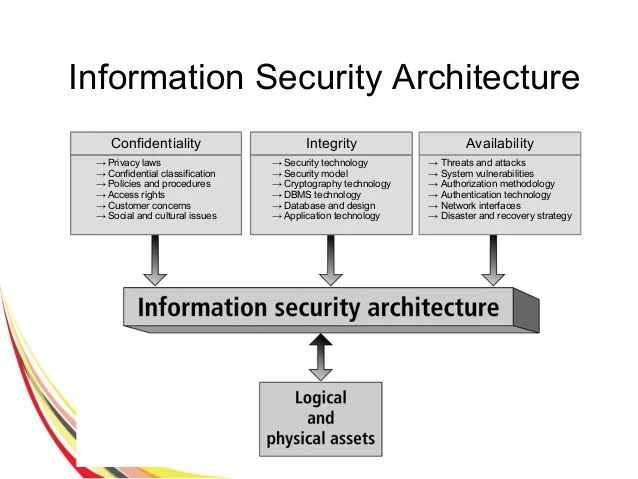 Loss Integrity Database Security Issue