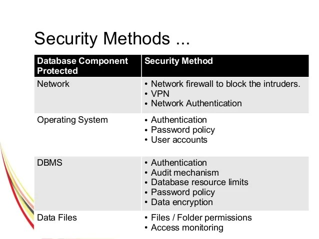 Database Security Methods