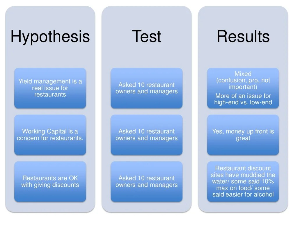 Hypothesis Test Results Mixed Yield