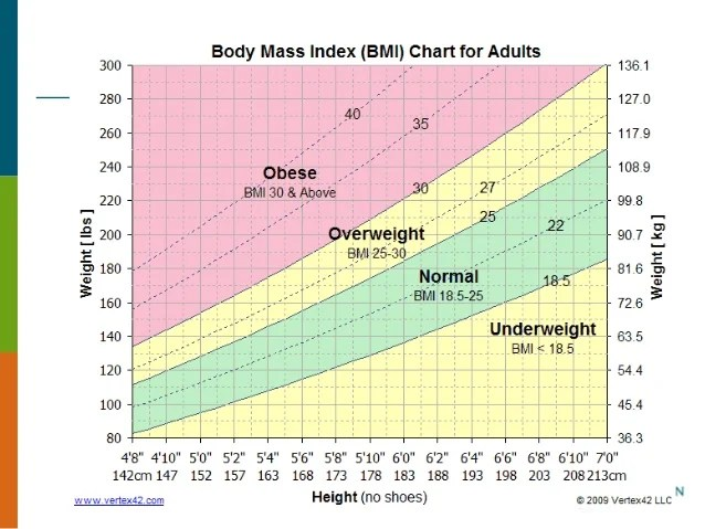 Bmi Age And Gender