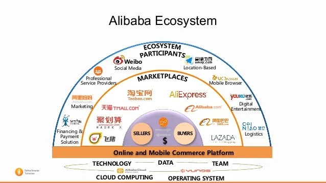 alibaba contextual data에 대한 이미지 검색결과