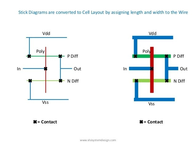 Define location of Preplaced cells(http:www