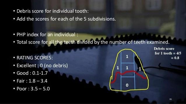 Dental Indices