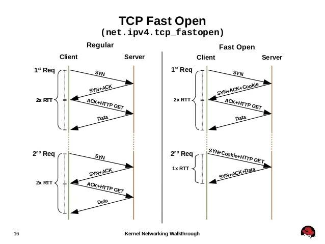 TCP Fast OPEN – Citrix NetScaler | Marius Sandbu