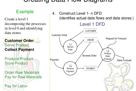 Data flow diagram level 1 data table database new artist 2018 between level level and level data level data flow diagram dfd and so on data flow diagram wikipedia data flow diagram yourdon demarco notation ccuart Choice Image