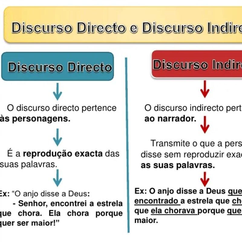 Que Es Un Discurso Directo Y Ejemplos Compartir Ejemplos