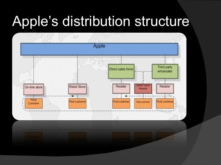 distribution channel of apple iphone Best distribution channel 715 views 5 replies latest reply on jun 19, 2015 7  wants to distribute the app to its own clients which consists of a mix of personal and professional iphone users distribution can only occur two ways (three, but testing doesn't apply here) app store or enterprise  apple's terms/definitions, not mine.