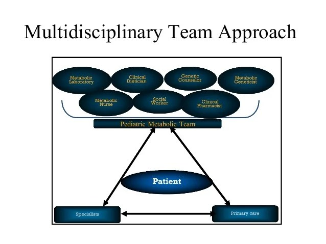 Multidisciplinary teams for diagnosis and treatment of ...