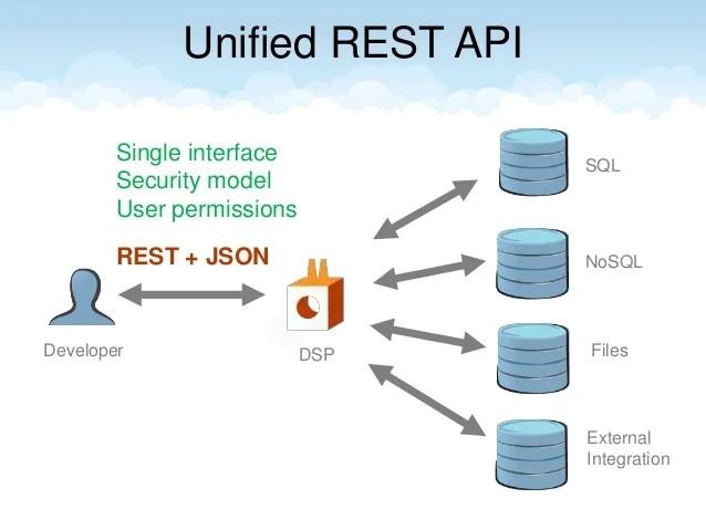 Mysql Data Security