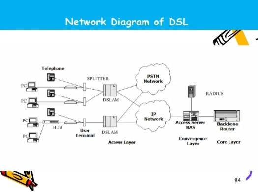 hfc network diagram – Periodic & Diagrams Science