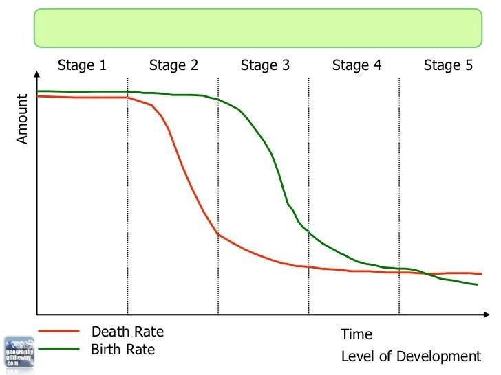 demographic transition graph