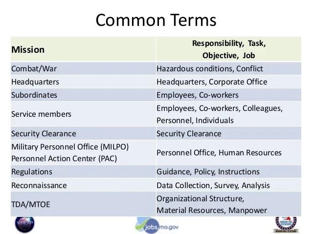 Corporate Security Coordinator