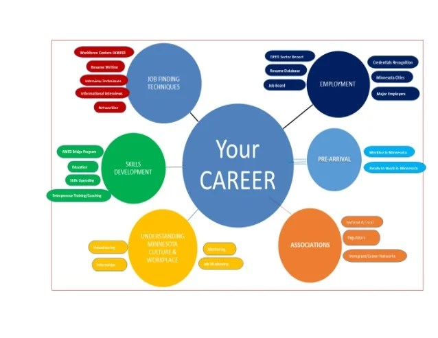AWED Career Pathway Diagram