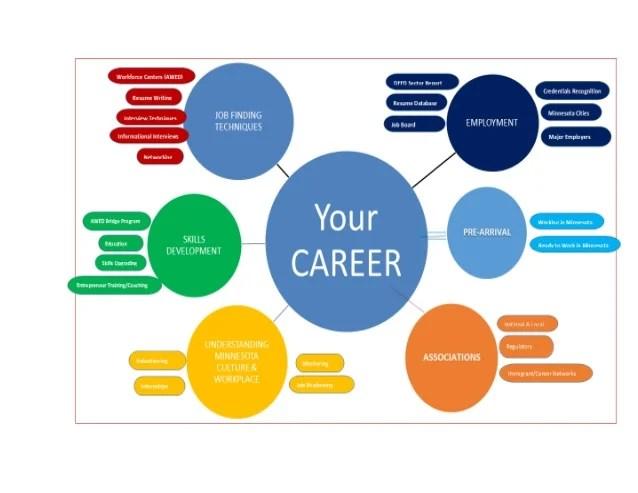 AWED Career Pathway Diagram