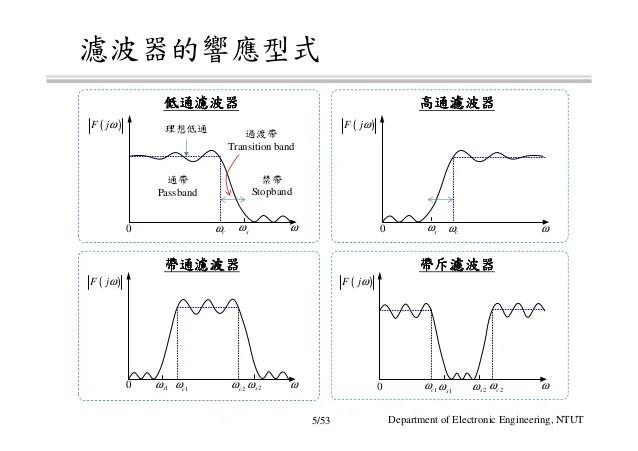 射頻電子 - [實驗第三章] 濾波器設計