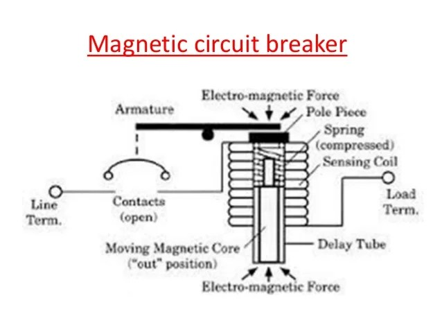 Low Voltage Circuit Breaker