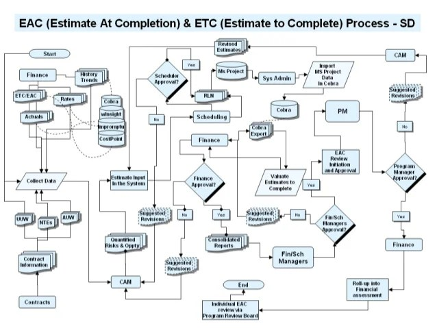 EAC ETC Process Flow Diagram for System Description Draft