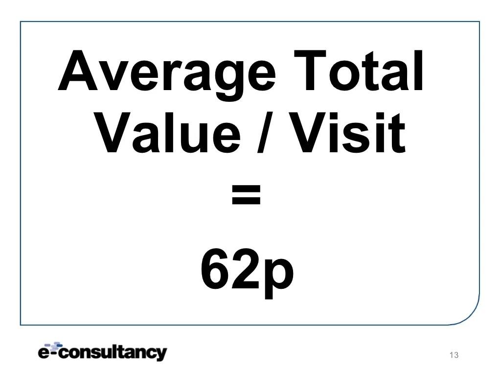Average Total Value Visit