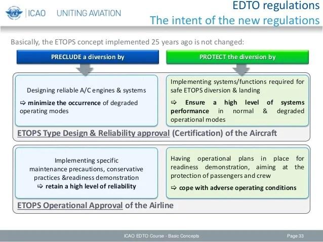 Edto module 2 – basic concepts